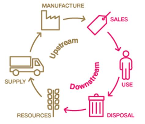 Logistics and supply chain management research paper