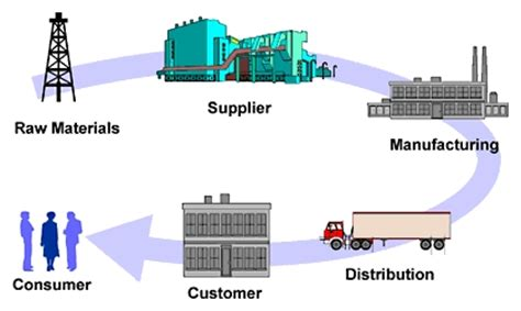 Logistics & Supply Chain Management Research Topics